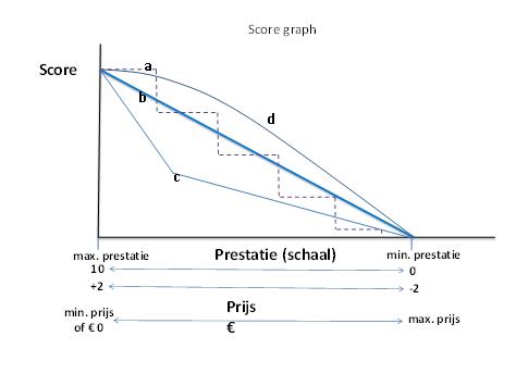 Visuele weergave van de hierboven omschreven score grafiek
