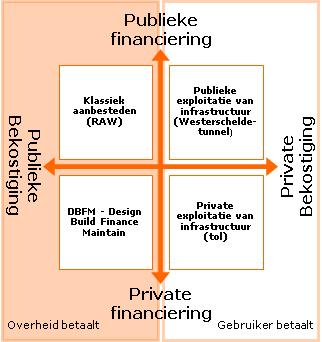 Klassiek aanbesteden en integrale contracten uitgezet tegen publieke  of private bekostiging  en publieke en  private financiering. Klassiek aanbesteden: publieke financiering, publieke bekostiging, overheid betaalt. Publieke exploitatie van infrastructuur: publieke financiering, private bekostiging, gebruiker betaalt. DBFM: publieke financiering, publieke bekostiging, overheid betaalt. Private exploitatie van infrastructuur: private bekostiging, private financiering, gebruiker betaalt.