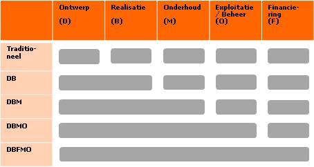 Visuele weergave van de contractvormen zoals hierboven beschreven in de tekst