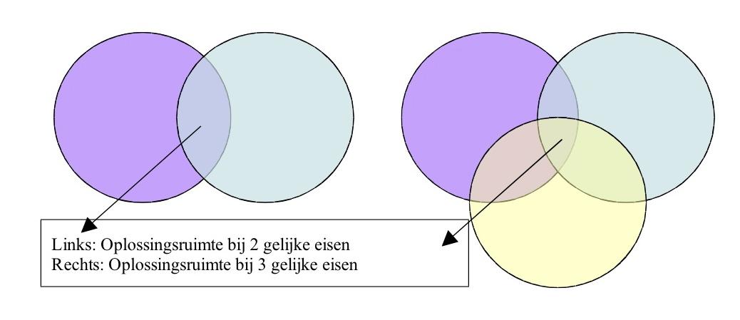 Venn-diagrammen met vergelijking tussen oplossingsruimte bij 2 en 3 gelijke eisen. De oplossingsruimte  bij 3 gelijke eisen is de helft kleiner dan bij 2 gelijke eisen.