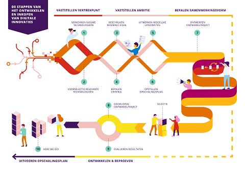 Grafische weergave van de stappen
